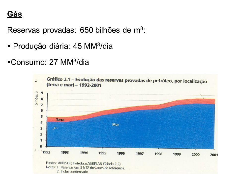 Gás Reservas provadas: 650 bilhões de m3: Produção diária: 45 MM3/dia Consumo: 27 MM3/dia