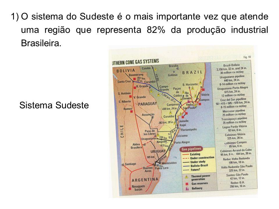 O sistema do Sudeste é o mais importante vez que atende uma região que representa 82% da produção industrial Brasileira.