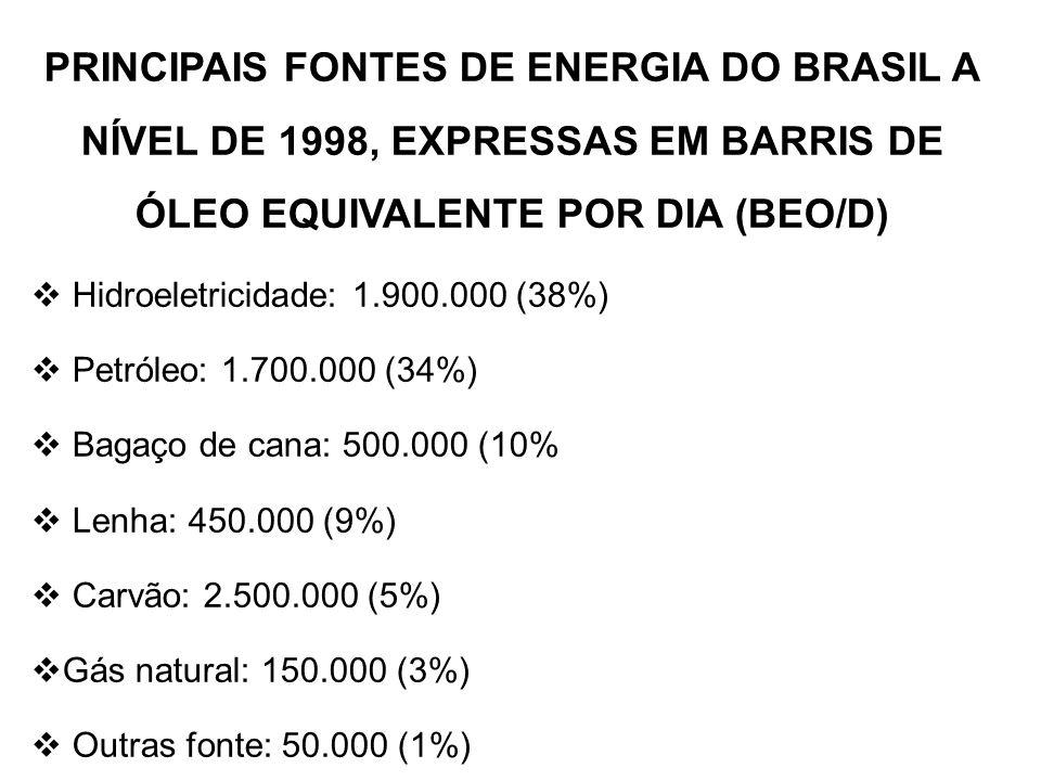 PRINCIPAIS FONTES DE ENERGIA DO BRASIL A NÍVEL DE 1998, EXPRESSAS EM BARRIS DE ÓLEO EQUIVALENTE POR DIA (BEO/D)