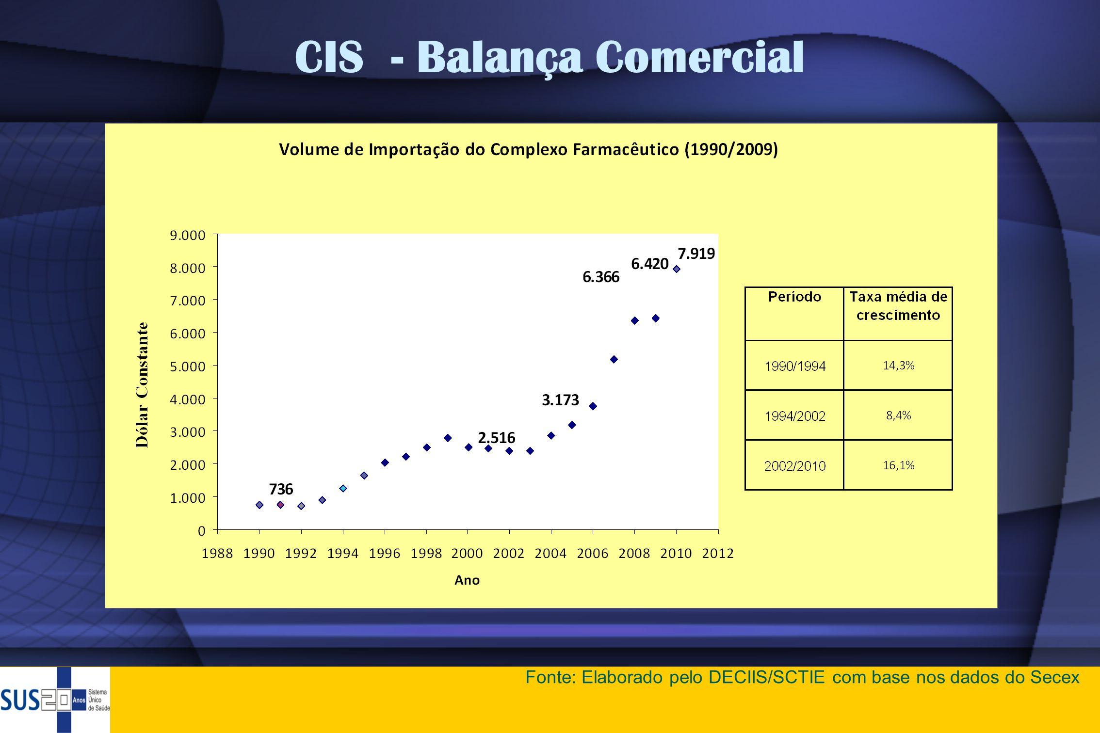 CIS - Balança Comercial