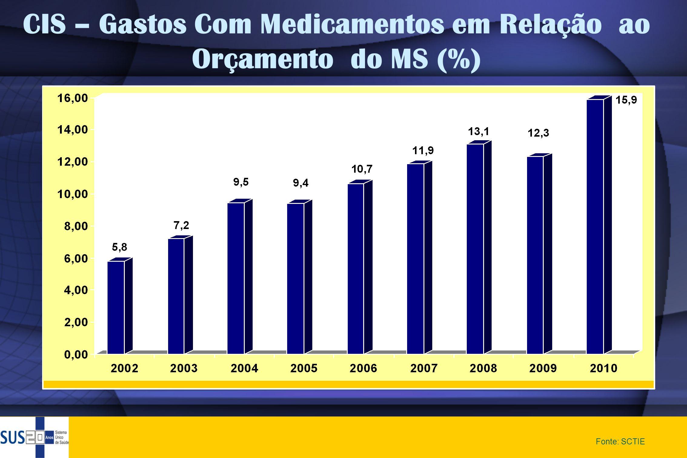 CIS – Gastos Com Medicamentos em Relação ao Orçamento do MS (%)
