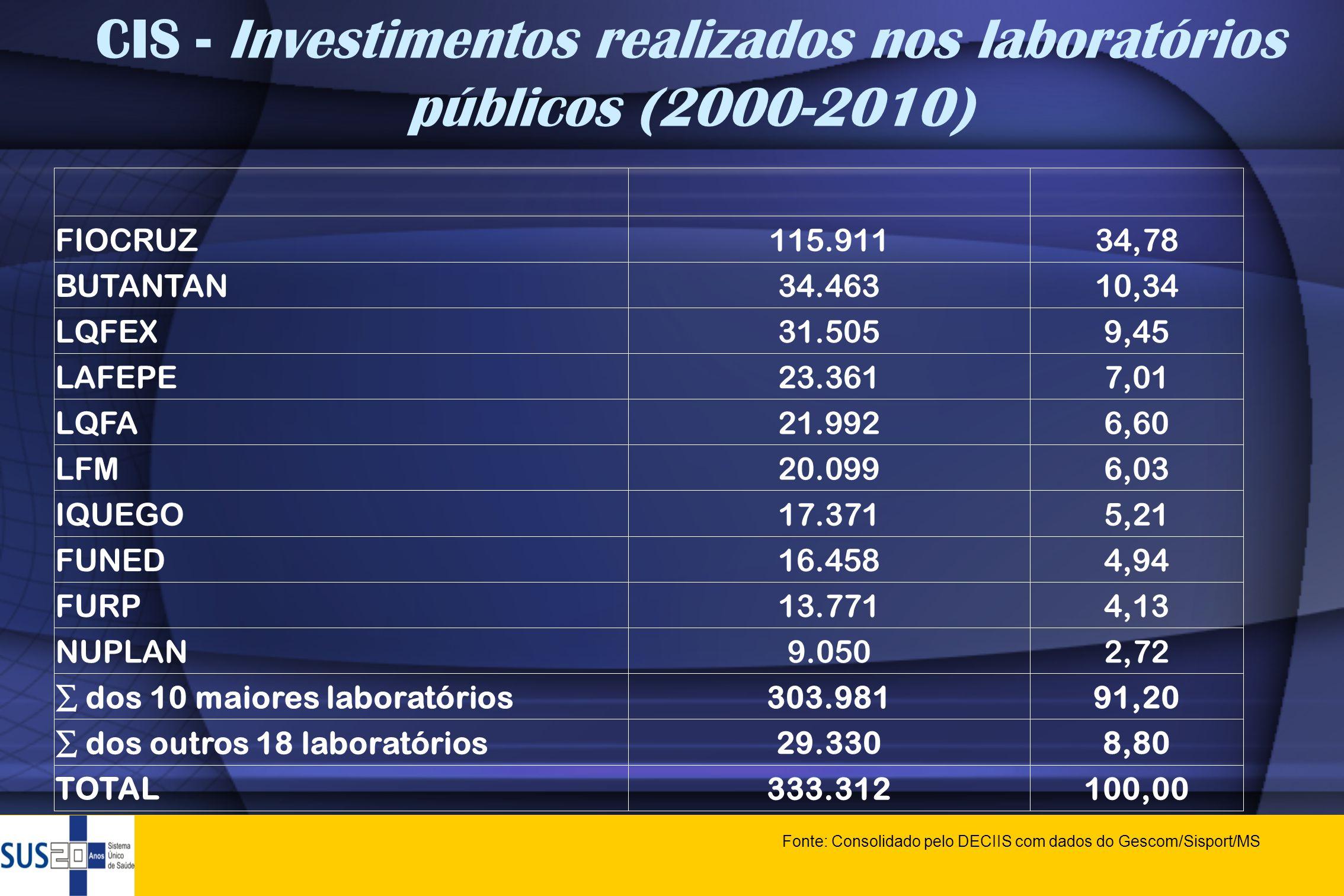 CIS - Investimentos realizados nos laboratórios públicos (2000-2010)