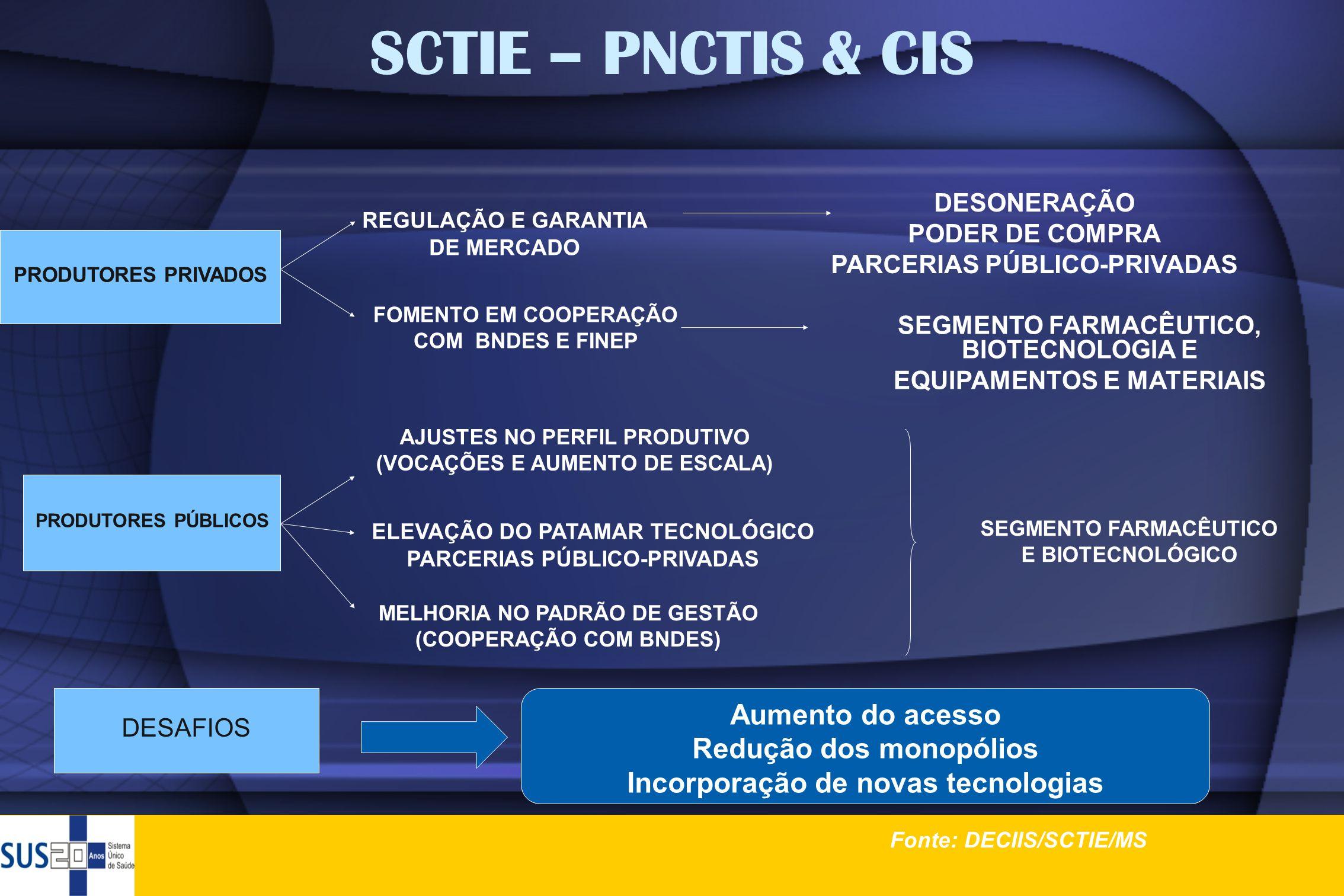 SCTIE – PNCTIS & CIS Aumento do acesso Redução dos monopólios