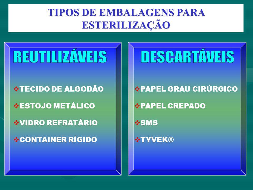 TIPOS DE EMBALAGENS PARA ESTERILIZAÇÃO