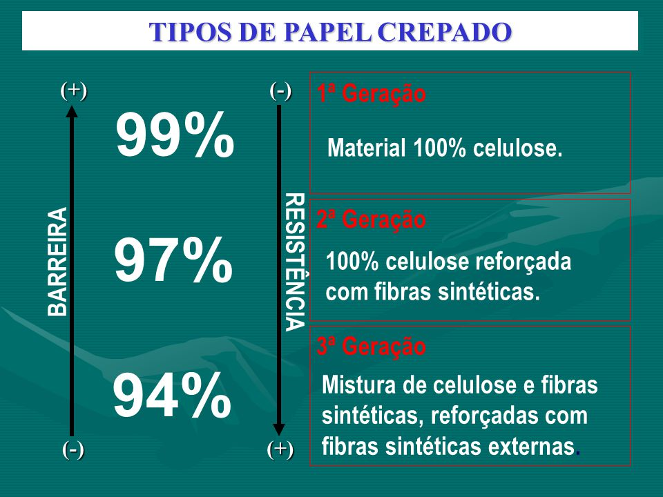99% 97% 94% TIPOS DE PAPEL CREPADO 1ª Geração Material 100% celulose.