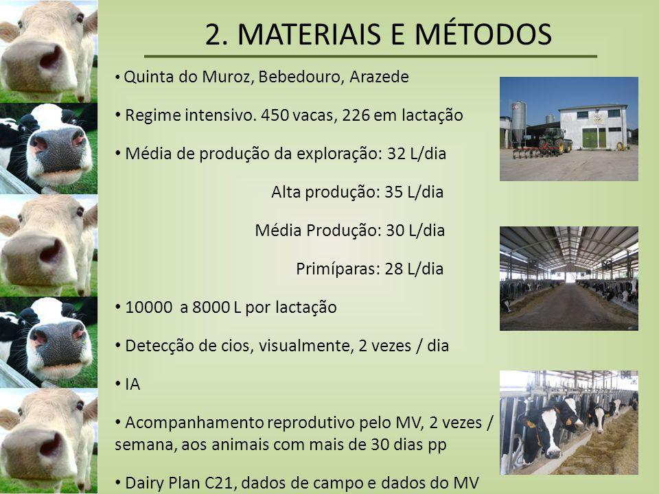 2. MATERIAIS E MÉTODOS Regime intensivo. 450 vacas, 226 em lactação