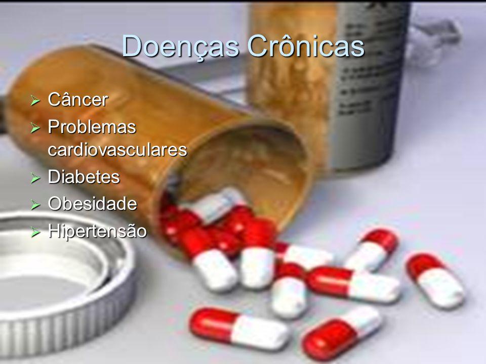 Doenças Crônicas Câncer Problemas cardiovasculares Diabetes Obesidade