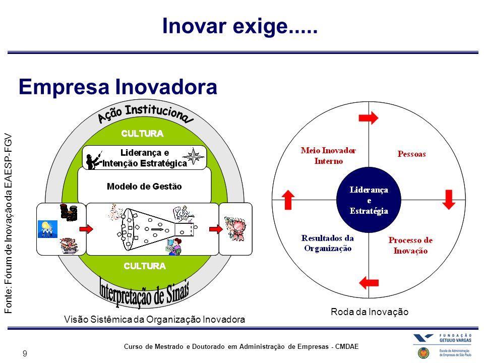 Inovar exige..... Empresa Inovadora