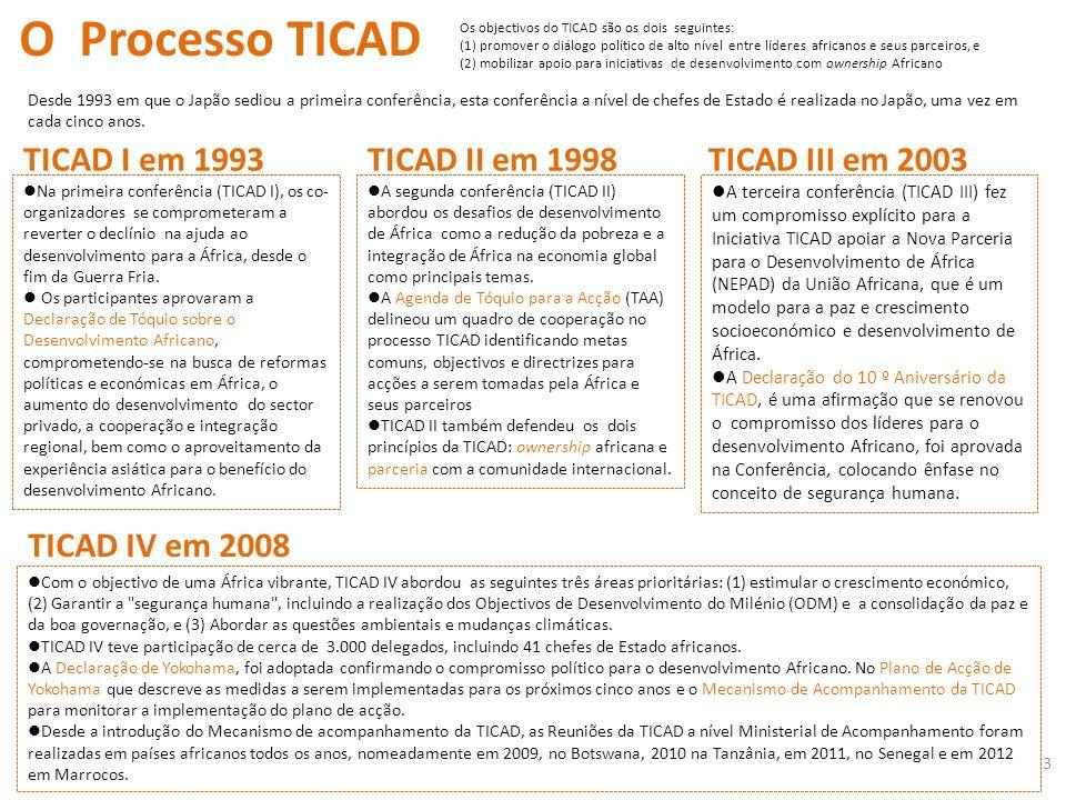 O Processo TICAD TICAD I em 1993 TICAD II em 1998 TICAD III em 2003