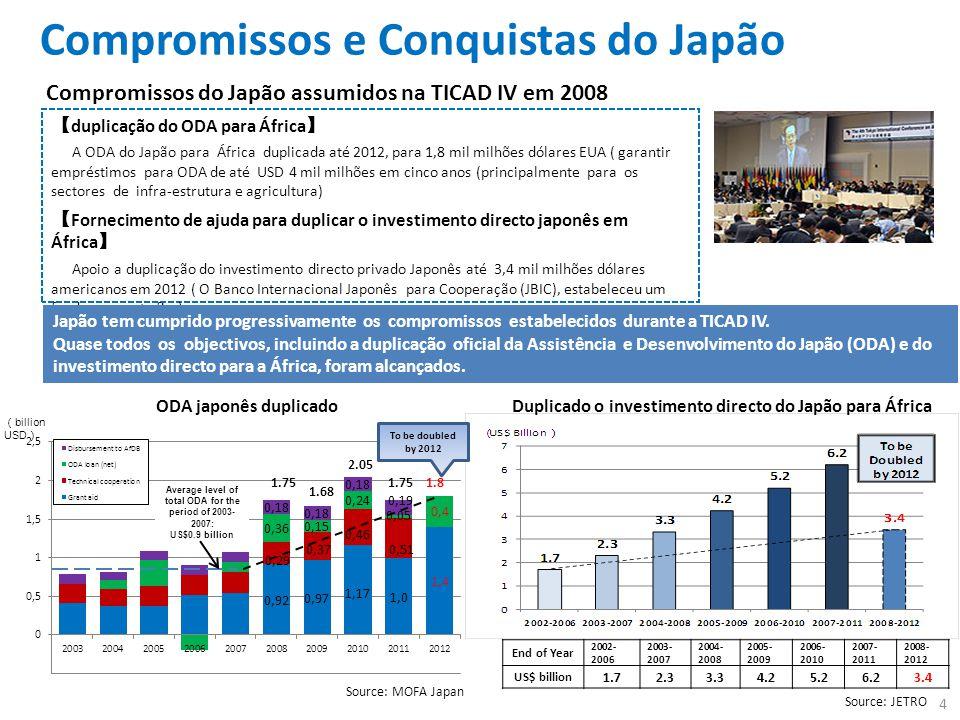Duplicado o investimento directo do Japão para África