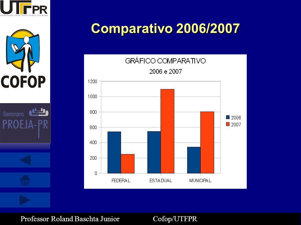 Comparativo 2006/2007