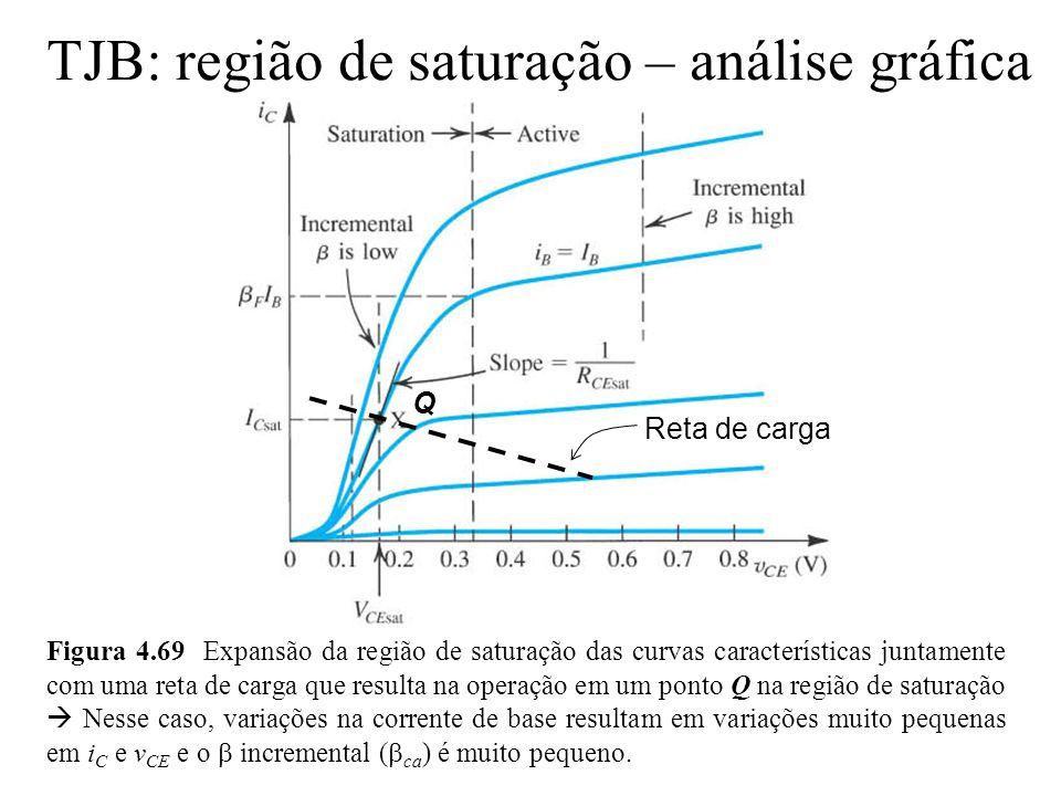 TJB: região de saturação – análise gráfica