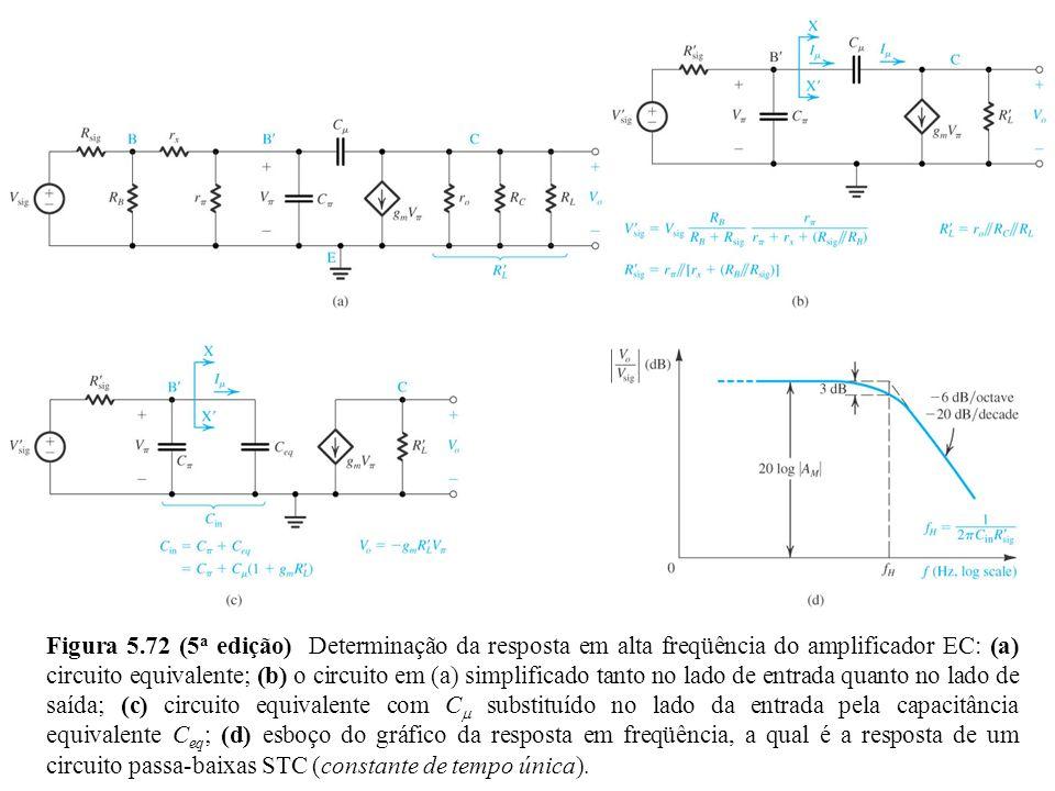 Figura 5.72 (5a edição) Determinação da resposta em alta freqüência do amplificador EC: (a) circuito equivalente; (b) o circuito em (a) simplificado tanto no lado de entrada quanto no lado de saída; (c) circuito equivalente com Cm substituído no lado da entrada pela capacitância equivalente Ceq; (d) esboço do gráfico da resposta em freqüência, a qual é a resposta de um circuito passa-baixas STC (constante de tempo única).