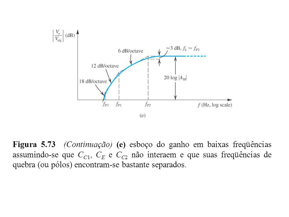 Figura 5.73 (Continuação) (e) esboço do ganho em baixas freqüências assumindo-se que CC1, CE e CC2 não interaem e que suas freqüências de quebra (ou pólos) encontram-se bastante separados.