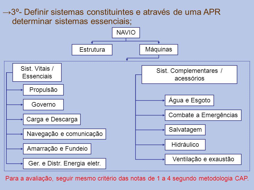 →3º- Definir sistemas constituintes e através de uma APR determinar sistemas essenciais;