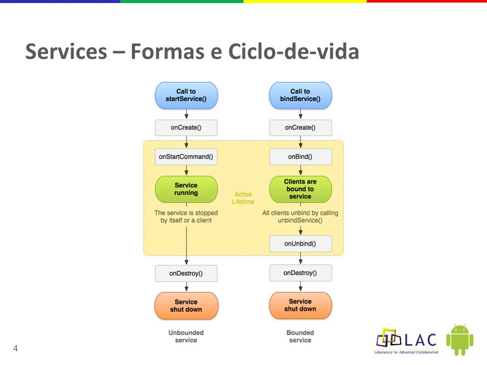 Services – Formas e Ciclo-de-vida