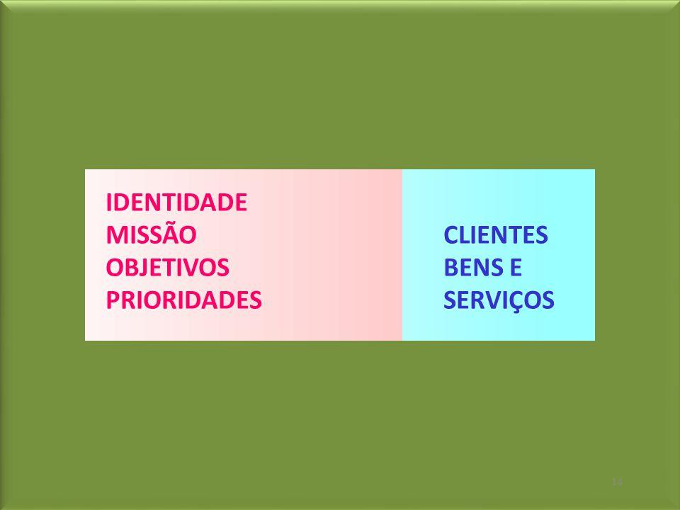 IDENTIDADE MISSÃO CLIENTES OBJETIVOS BENS E PRIORIDADES SERVIÇOS