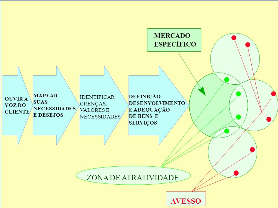 ZONA DE ATRATIVIDADE AVESSO MERCADO ESPECÍFICO MAPEAR IDENTIFICAR