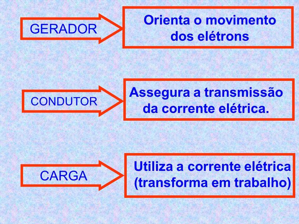 Assegura a transmissão da corrente elétrica.