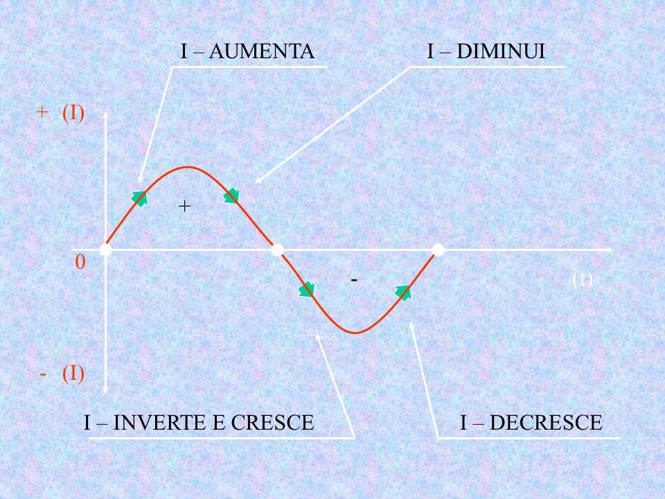 I – AUMENTA I – DIMINUI (I) + - + - (t) I – INVERTE E CRESCE I – DECRESCE