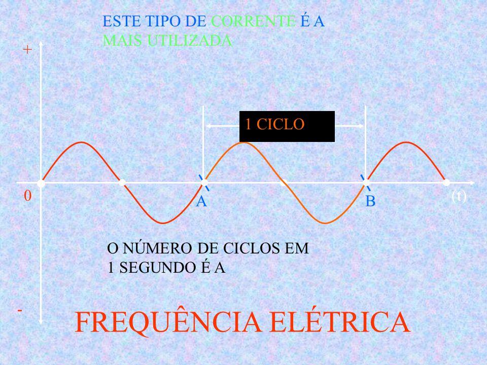 FREQUÊNCIA ELÉTRICA ESTE TIPO DE CORRENTE É A MAIS UTILIZADA + -