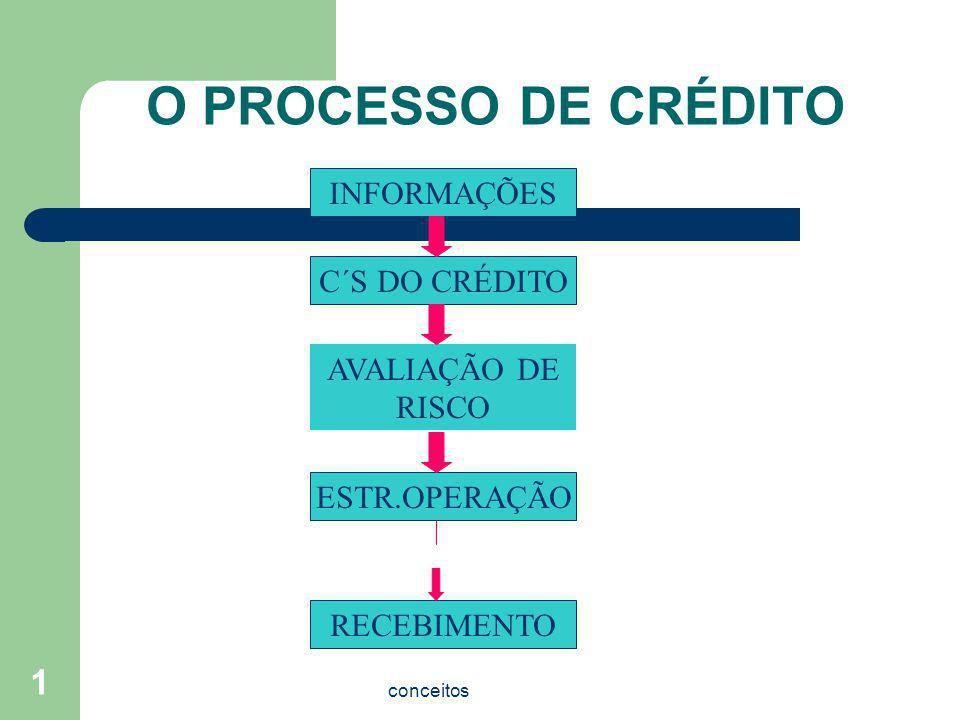 O PROCESSO DE CRÉDITO INFORMAÇÕES C´S DO CRÉDITO AVALIAÇÃO DE RISCO