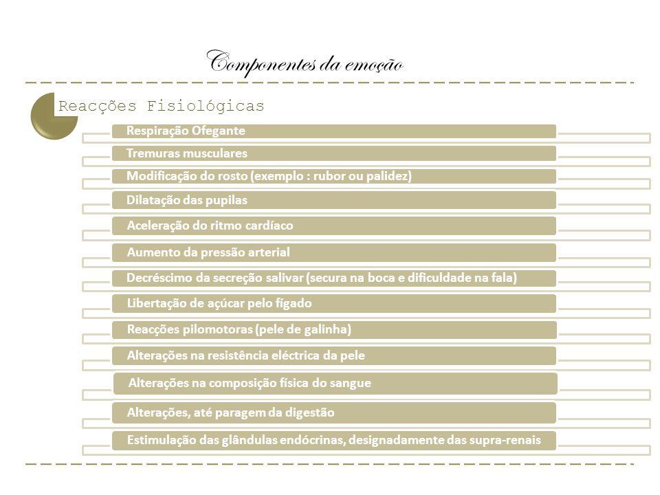 Componentes da emoção Reacções Fisiológicas Respiração Ofegante