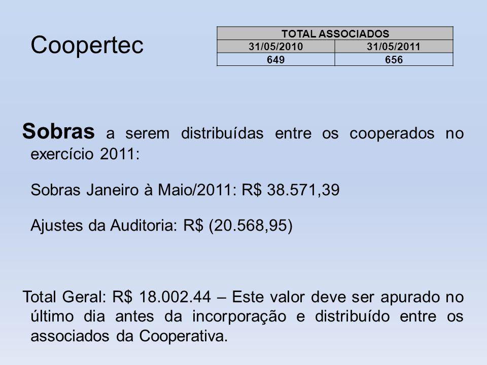 Coopertec Sobras Janeiro à Maio/2011: R$ 38.571,39