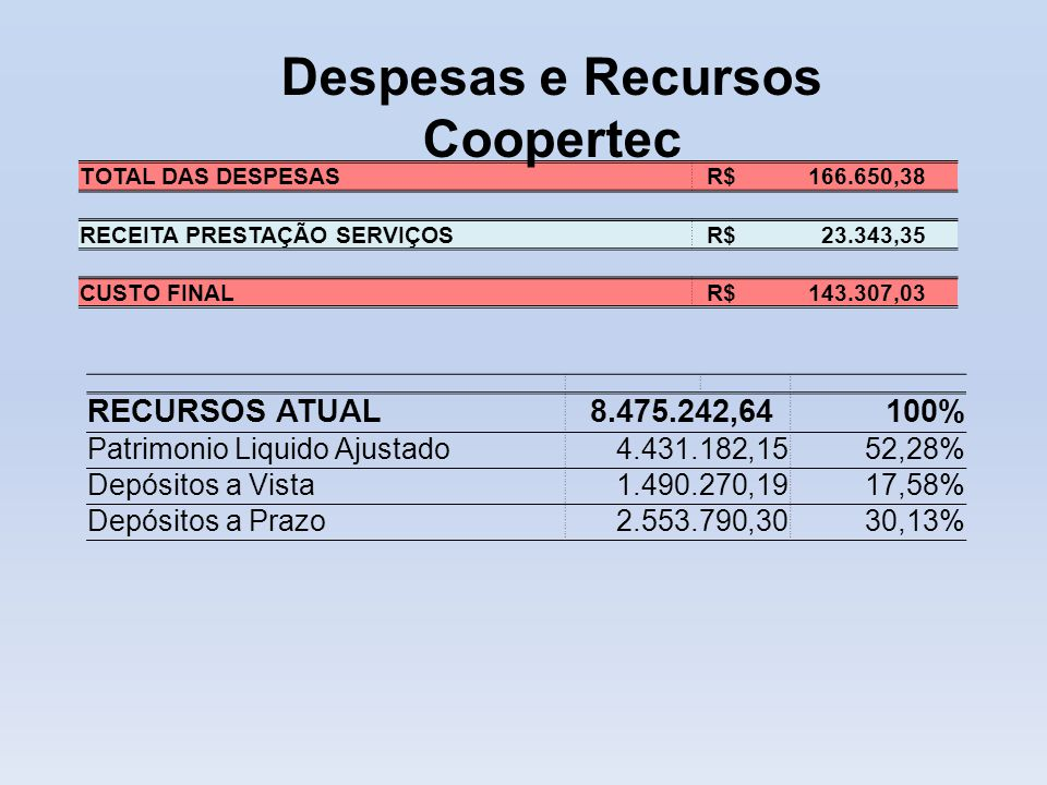 Despesas e Recursos Coopertec