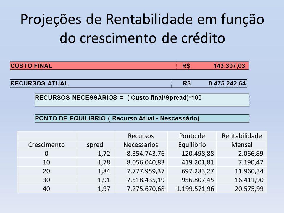 Projeções de Rentabilidade em função do crescimento de crédito