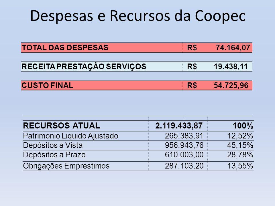 Despesas e Recursos da Coopec