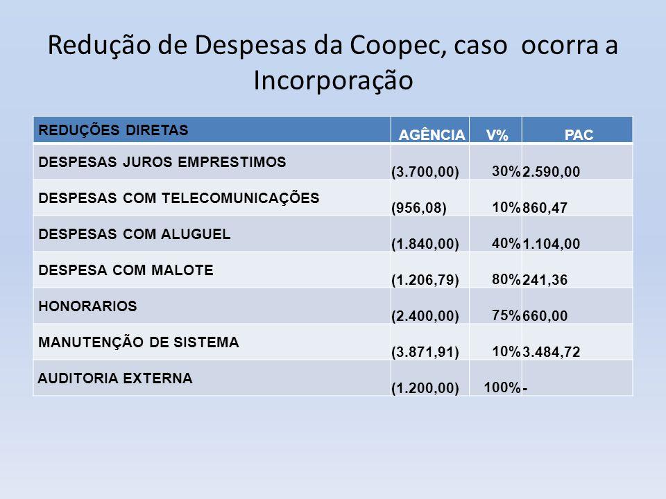 Redução de Despesas da Coopec, caso ocorra a Incorporação
