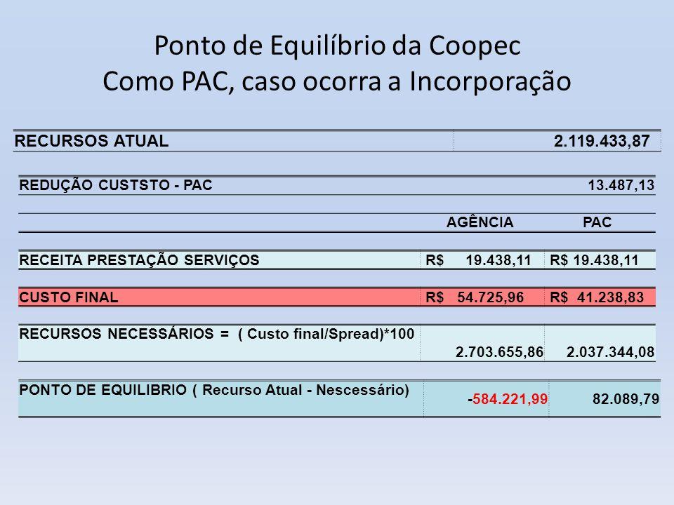 Ponto de Equilíbrio da Coopec Como PAC, caso ocorra a Incorporação