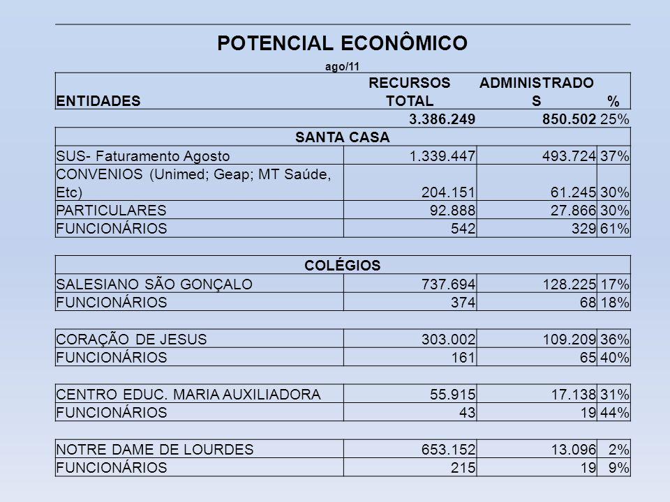 POTENCIAL ECONÔMICO ENTIDADES RECURSOS TOTAL ADMINISTRADOS % 3.386.249