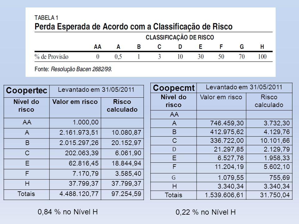 Coopecmt Coopertec 0,84 % no Nível H 0,22 % no Nível H
