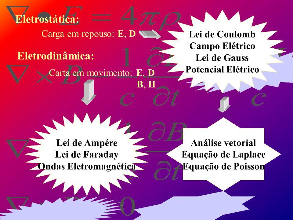 Ondas Eletromagnética