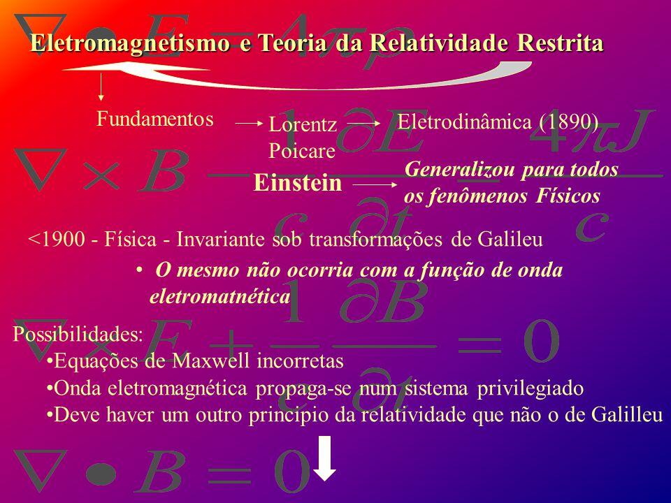 Eletromagnetismo e Teoria da Relatividade Restrita