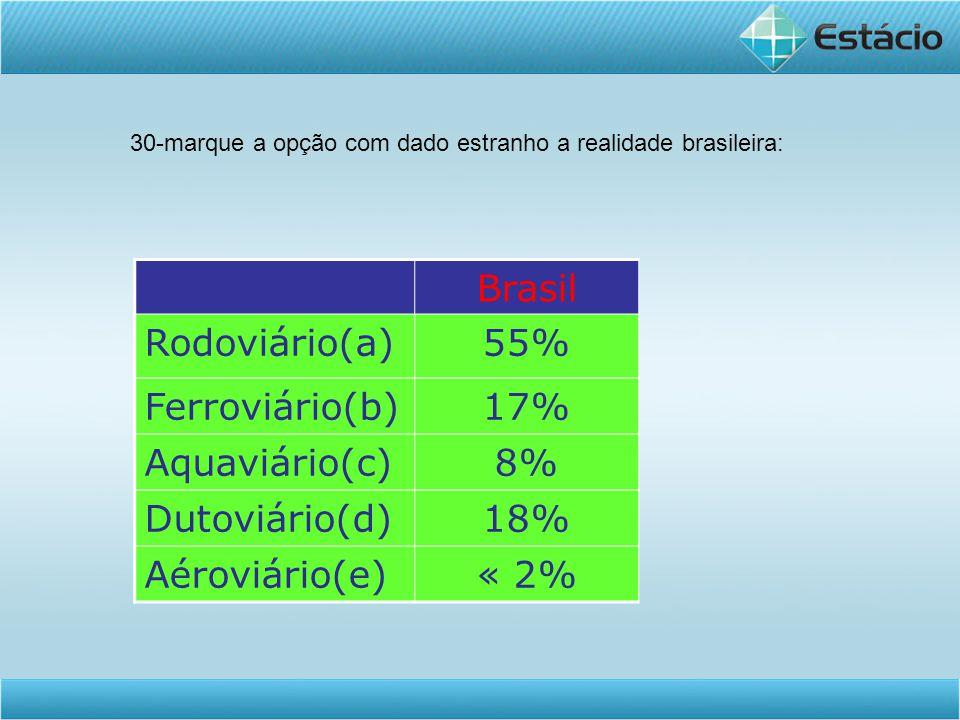 Brasil Rodoviário(a) 55% Ferroviário(b) 17% Aquaviário(c) 8%