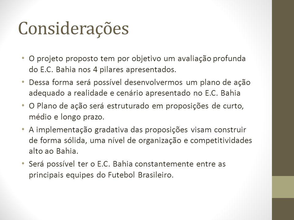 Considerações O projeto proposto tem por objetivo um avaliação profunda do E.C. Bahia nos 4 pilares apresentados.