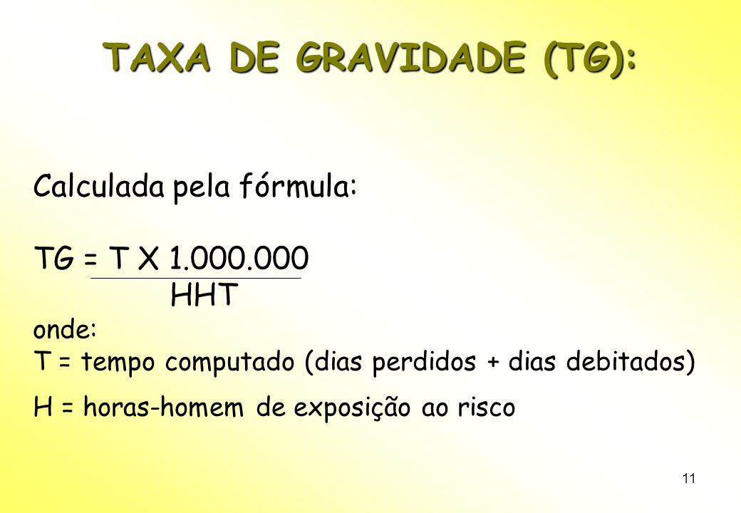 TAXA DE GRAVIDADE (TG):