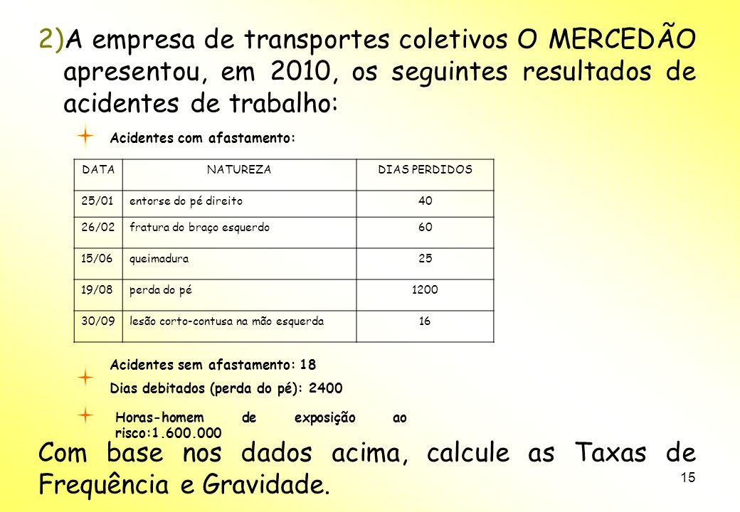 Com base nos dados acima, calcule as Taxas de Frequência e Gravidade.