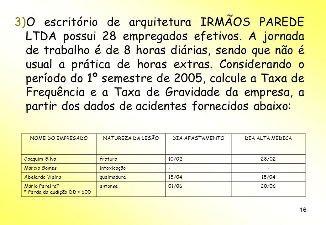 O escritório de arquitetura IRMÃOS PAREDE LTDA possui 28 empregados efetivos. A jornada de trabalho é de 8 horas diárias, sendo que não é usual a prática de horas extras. Considerando o período do 1º semestre de 2005, calcule a Taxa de Frequência e a Taxa de Gravidade da empresa, a partir dos dados de acidentes fornecidos abaixo: