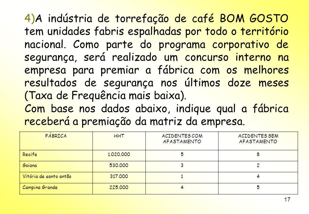 A indústria de torrefação de café BOM GOSTO tem unidades fabris espalhadas por todo o território nacional. Como parte do programa corporativo de segurança, será realizado um concurso interno na empresa para premiar a fábrica com os melhores resultados de segurança nos últimos doze meses (Taxa de Frequência mais baixa).