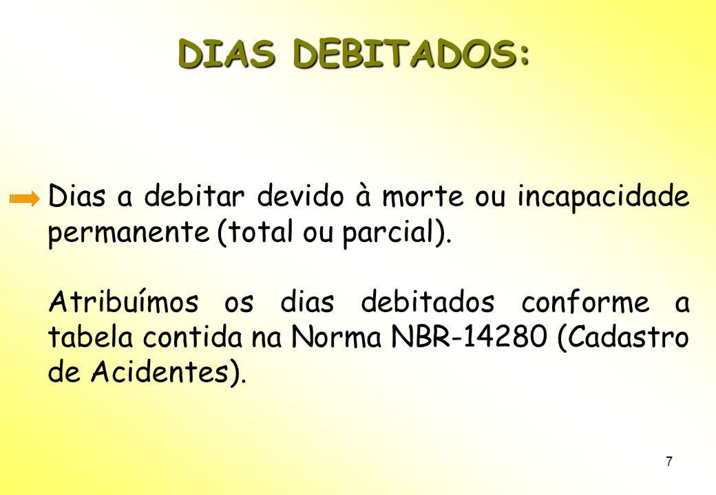 DIAS DEBITADOS: Dias a debitar devido à morte ou incapacidade permanente (total ou parcial).