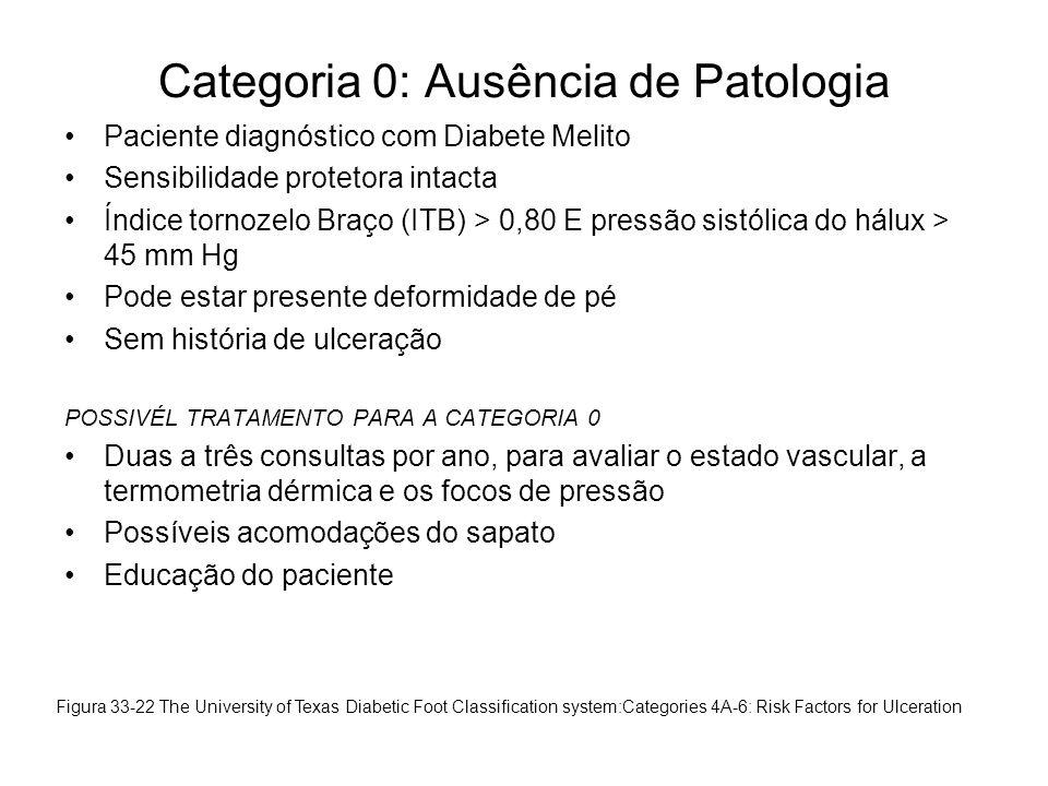 Categoria 0: Ausência de Patologia