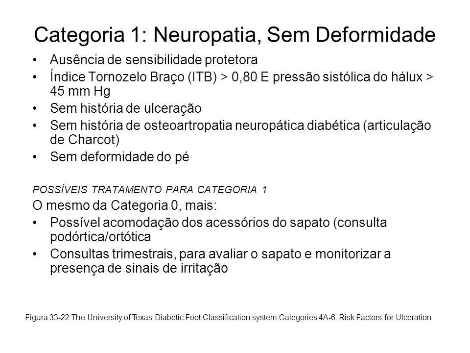 Categoria 1: Neuropatia, Sem Deformidade