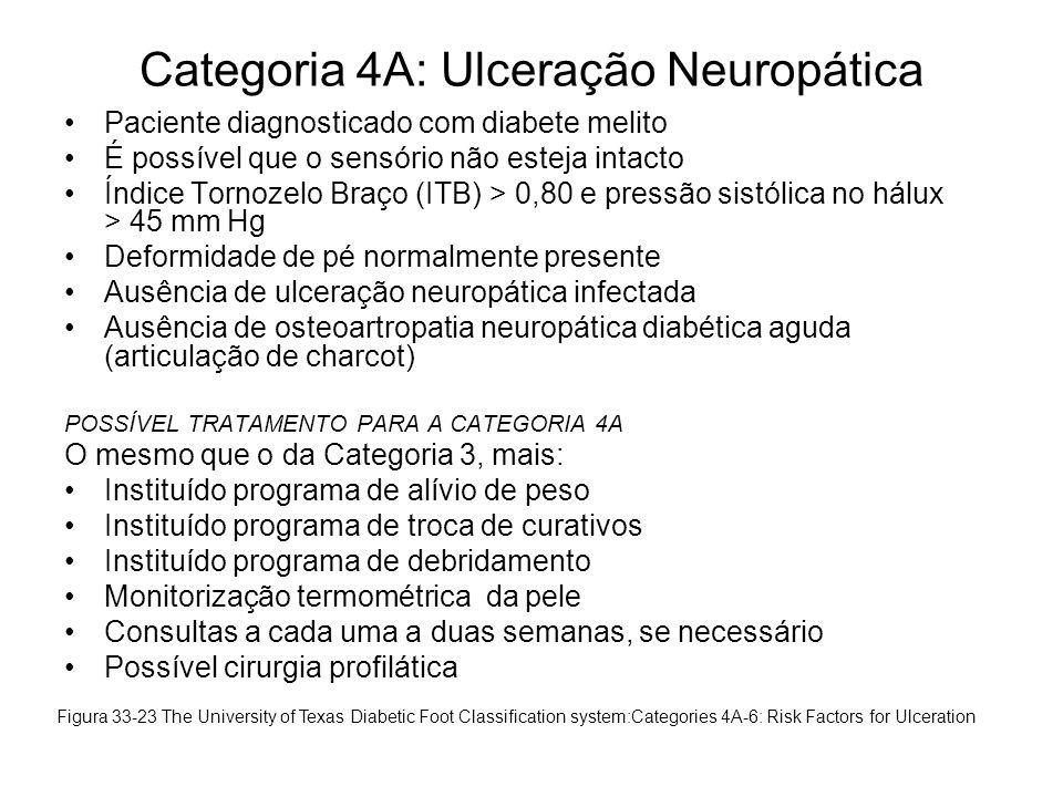Categoria 4A: Ulceração Neuropática