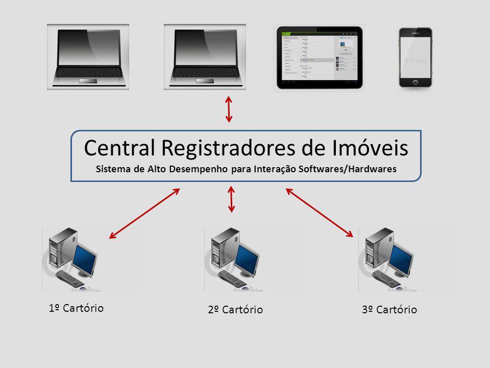 Central Registradores de Imóveis Sistema de Alto Desempenho para Interação Softwares/Hardwares