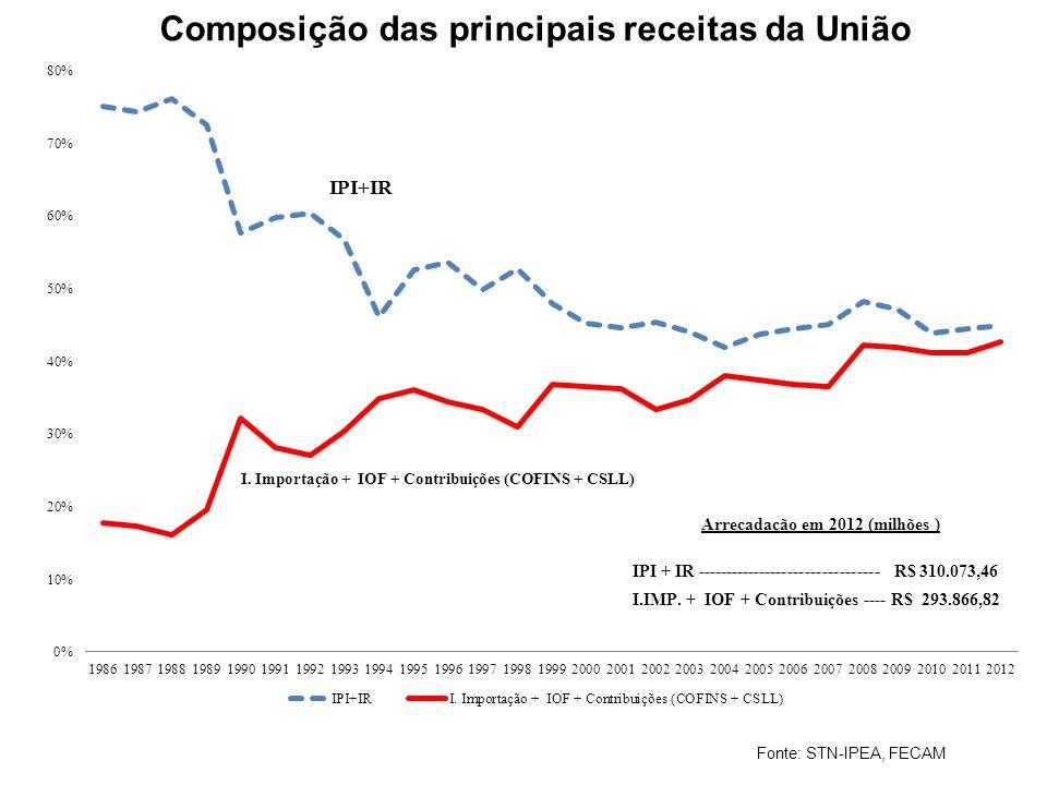 Composição das principais receitas da União