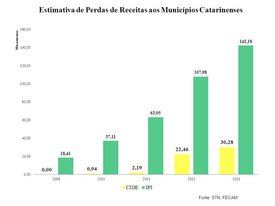 Estimativa de Perdas de Receitas aos Municípios Catarinenses